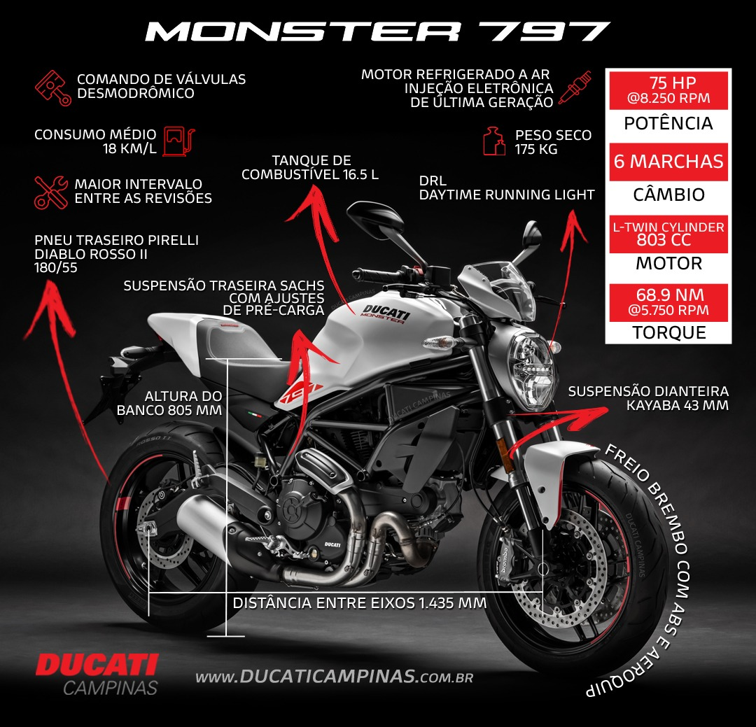 infográfico - Ficha técnica Ducati Monster 797